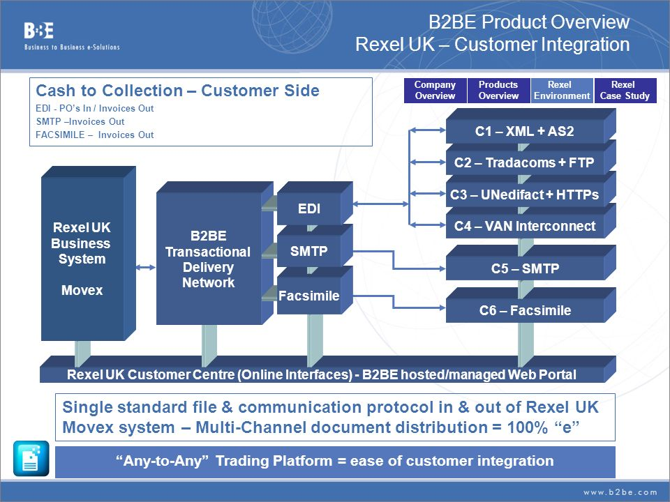 B2BE Product Overview Rexel UK – Customer Integration Single standard file & communication protocol in & out of Rexel UK Movex system – Multi-Channel
