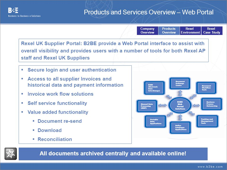 Products and Services Overview – Web Portal Secure login and user authentication Access to all supplier Invoices and historical data and payment infor
