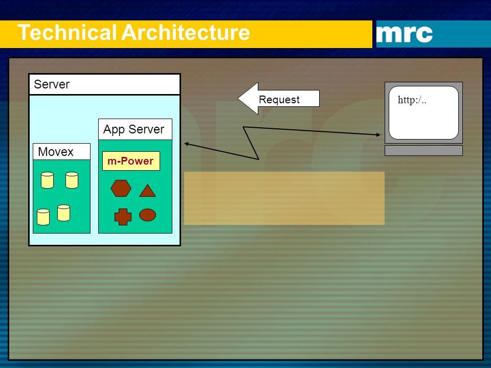 Server App Server m-Power http:/.. Request Movex