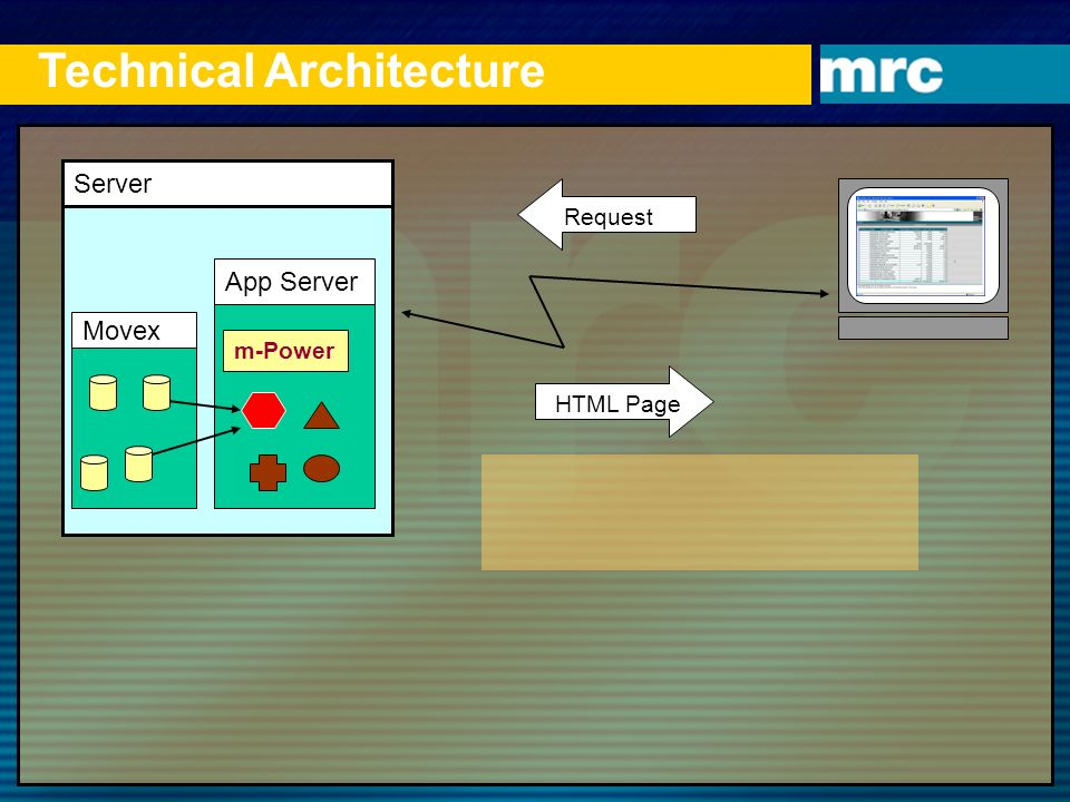Technical Architecture Server App Server m-Power http:/.. HTML Page Request Movex