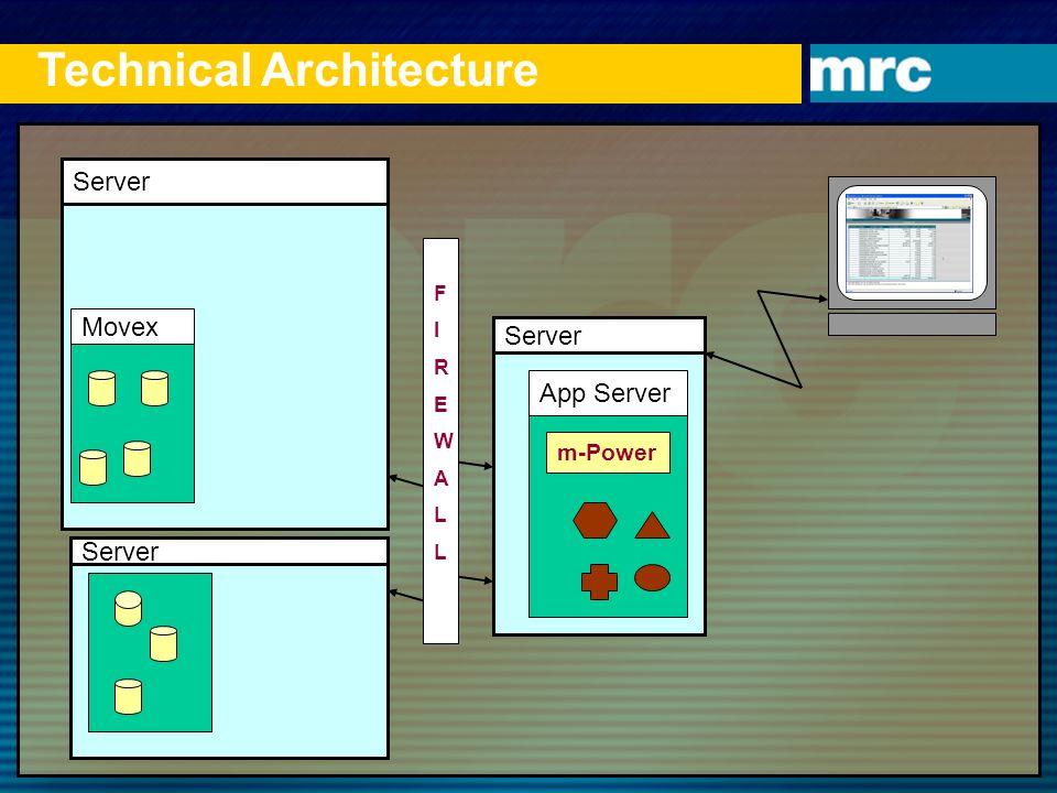 Server App Server Technical Architecture Server FIREWALLFIREWALL m-Power Movex