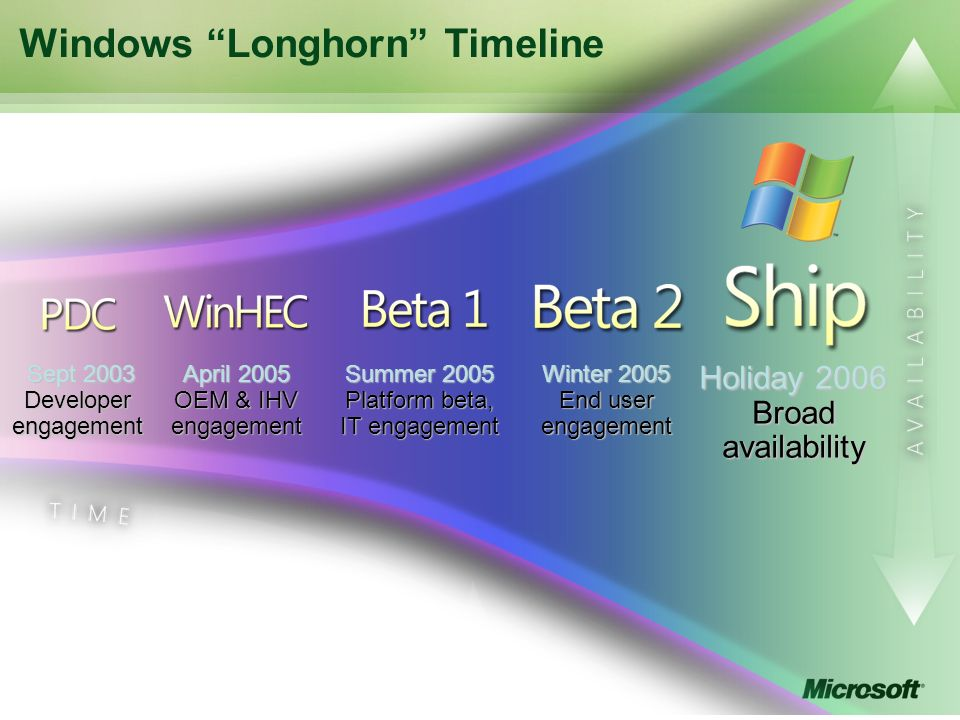 Windows Longhorn Timeline Sept 2003 Sept 2003 Developer engagement April 2005 OEM & IHV engagement Summer 2005 Platform beta, IT engagement Winter 2005 End user engagement Holiday 2006 Broad availability