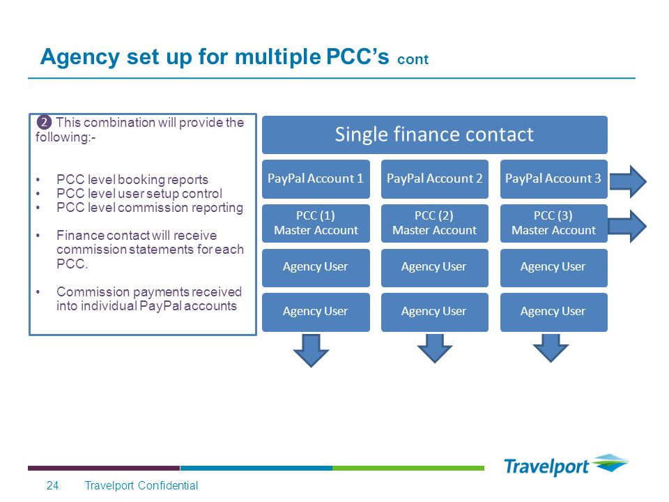 Agency set up for multiple PCCs cont Travelport Confidential24 This combination will provide the following:- PCC level booking reports PCC level user setup control PCC level commission reporting Finance contact will receive commission statements for each PCC.