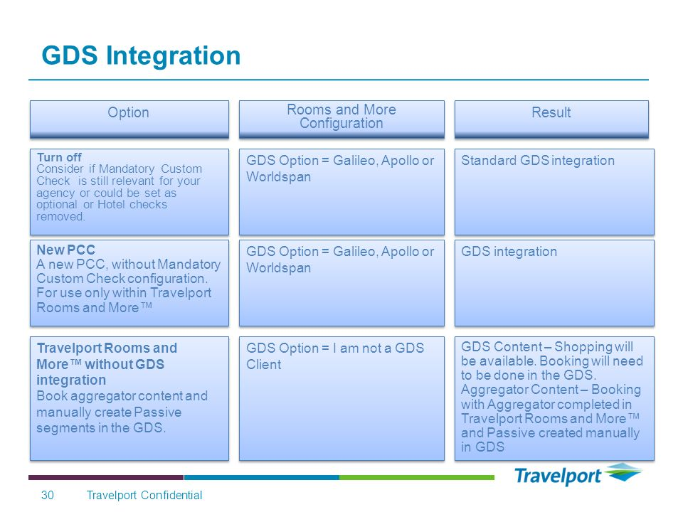 GDS Integration Travelport Confidential30 Option Rooms and More Configuration Result Turn off Consider if Mandatory Custom Check is still relevant for your agency or could be set as optional or Hotel checks removed.