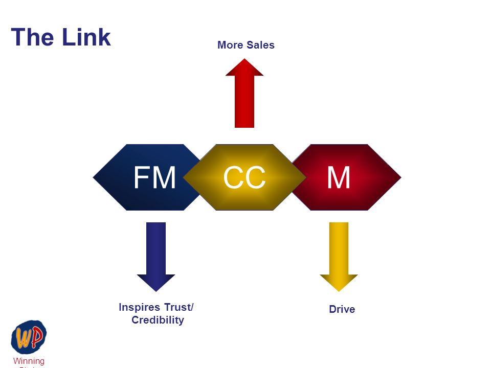 Winning Pitch The Link MFMCC More Sales Inspires Trust/ Credibility Drive