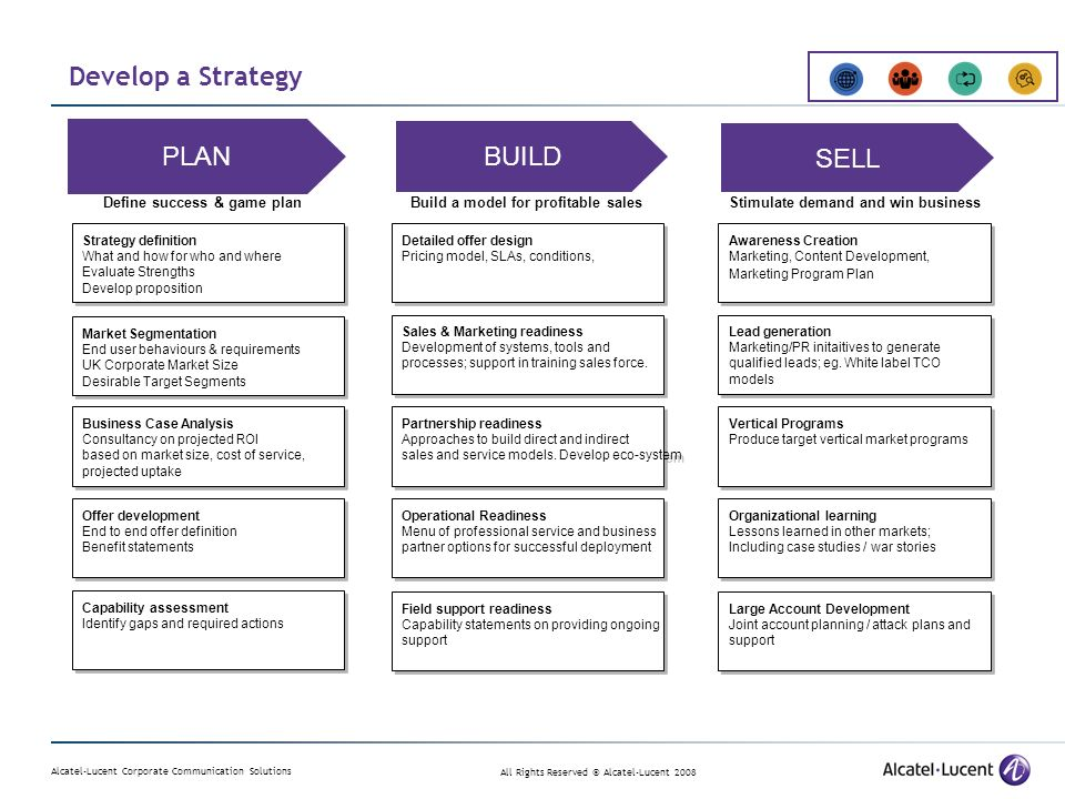 Alcatel-Lucent Corporate Communication Solutions All Rights Reserved © Alcatel-Lucent 2008 Develop a Strategy Strategy definition What and how for who and where Evaluate Strengths Develop proposition Strategy definition What and how for who and where Evaluate Strengths Develop proposition Market Segmentation End user behaviours & requirements UK Corporate Market Size Desirable Target Segments Market Segmentation End user behaviours & requirements UK Corporate Market Size Desirable Target Segments Business Case Analysis Consultancy on projected ROI based on market size, cost of service, projected uptake Business Case Analysis Consultancy on projected ROI based on market size, cost of service, projected uptake Offer development End to end offer definition Benefit statements Offer development End to end offer definition Benefit statements Capability assessment Identify gaps and required actions Capability assessment Identify gaps and required actions PLAN Define success & game planBuild a model for profitable sales Detailed offer design Pricing model, SLAs, conditions, Detailed offer design Pricing model, SLAs, conditions, Sales & Marketing readiness Development of systems, tools and processes; support in training sales force.