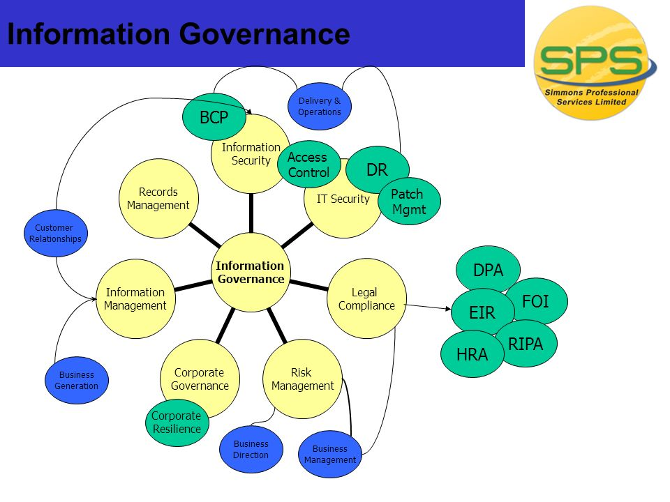 Information Governance DPA DR BCP FOI EIR RIPA HRA Patch Mgmt Access Control Corporate Resilience Customer Relationships Delivery & Operations Business Management Business Direction Business Generation