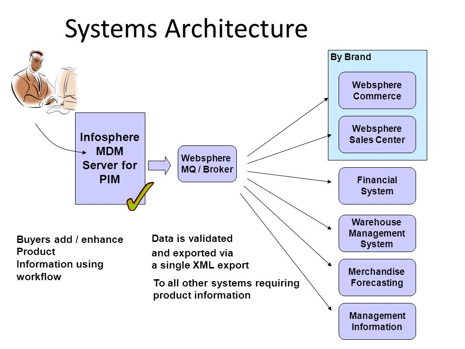 Systems Architecture Infosphere MDM Server for PIM Websphere MQ / Broker Websphere Commerce Websphere Sales Center Warehouse Management System Merchandise Forecasting Financial System By Brand Buyers add / enhance Product Information using workflow Data is validated and exported via a single XML export To all other systems requiring product information Management Information