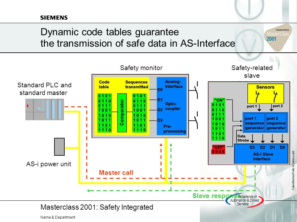 Masterclass 2001: Safety Integrated Excellencein Automation&Drives: Siemens Folienthema/Folie 6/Jahreszahl Name & Department Dynamic code tables guarantee the transmission of safe data in AS-Interface Master call Slave response Standard PLC and standard master Safety-related slave AS-i power unit Safety monitor