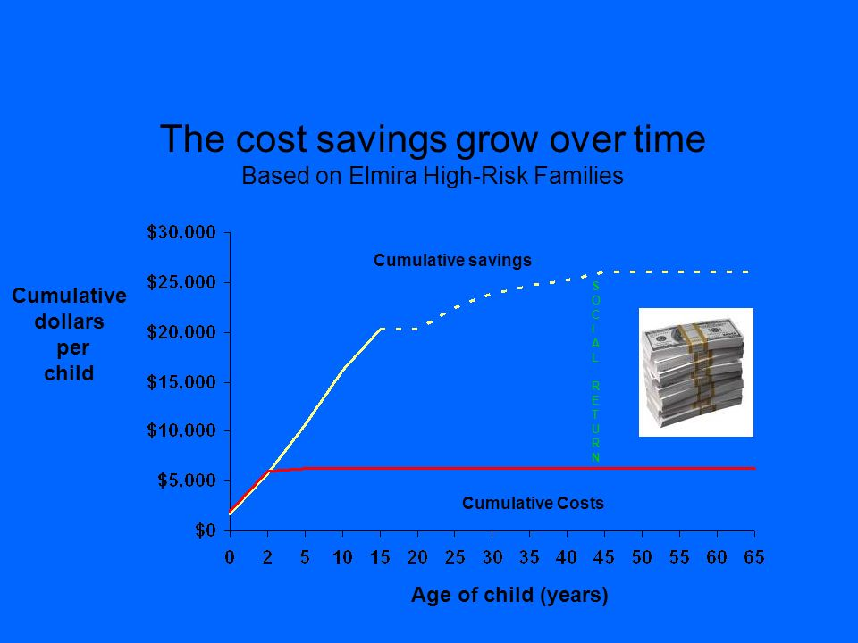 The cost savings grow over time Based on Elmira High-Risk Families SOCIALRETURNSOCIALRETURN Cumulative dollars per child Age of child (years) Cumulati