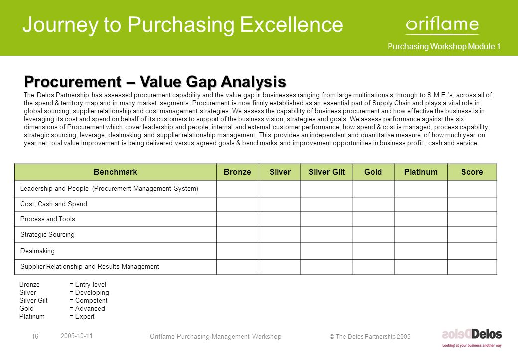 Purchasing Workshop Module 1 © The Delos Partnership 2005 2005-10-11 Oriflame Purchasing Management Workshop17 Purchasing Assessment Results