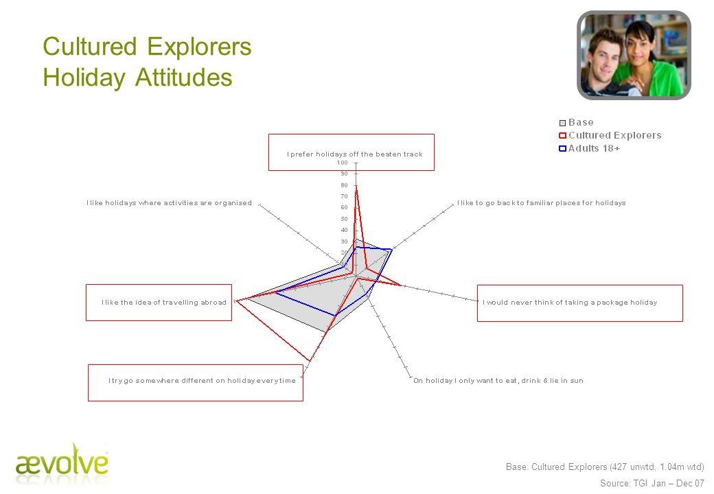 Base: Cultured Explorers (427 unwtd, 1.04m wtd) Source: TGI Jan – Dec 07 Cultured Explorers Holiday Attitudes