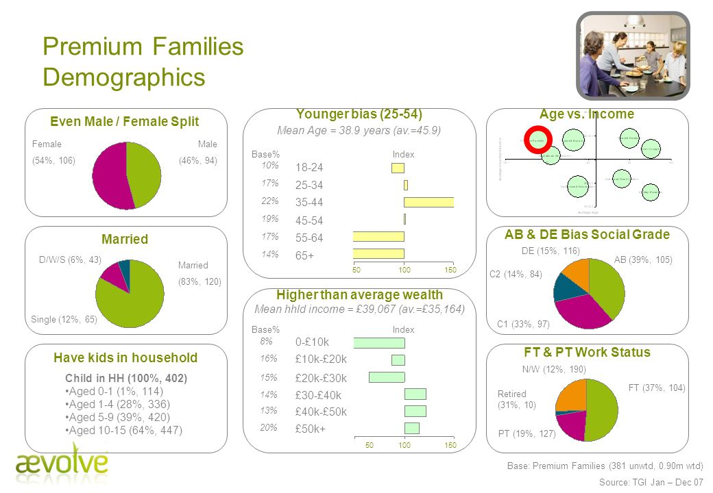 Premium Families Demographics Male (46%, 94) Female (54%, 106) Child in HH (100%, 402) Aged 0-1 (1%, 114) Aged 1-4 (28%, 336) Aged 5-9 (39%, 420) Aged