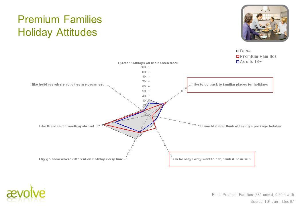 Base: Premium Families (381 unwtd, 0.90m wtd) Source: TGI Jan – Dec 07 Premium Families Holiday Attitudes
