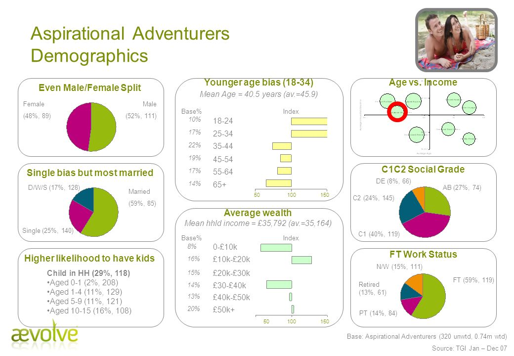 Aspirational Adventurers Demographics Male (52%, 111) Female (48%, 89) Child in HH (29%, 118) Aged 0-1 (2%, 208) Aged 1-4 (11%, 129) Aged 5-9 (11%, 12