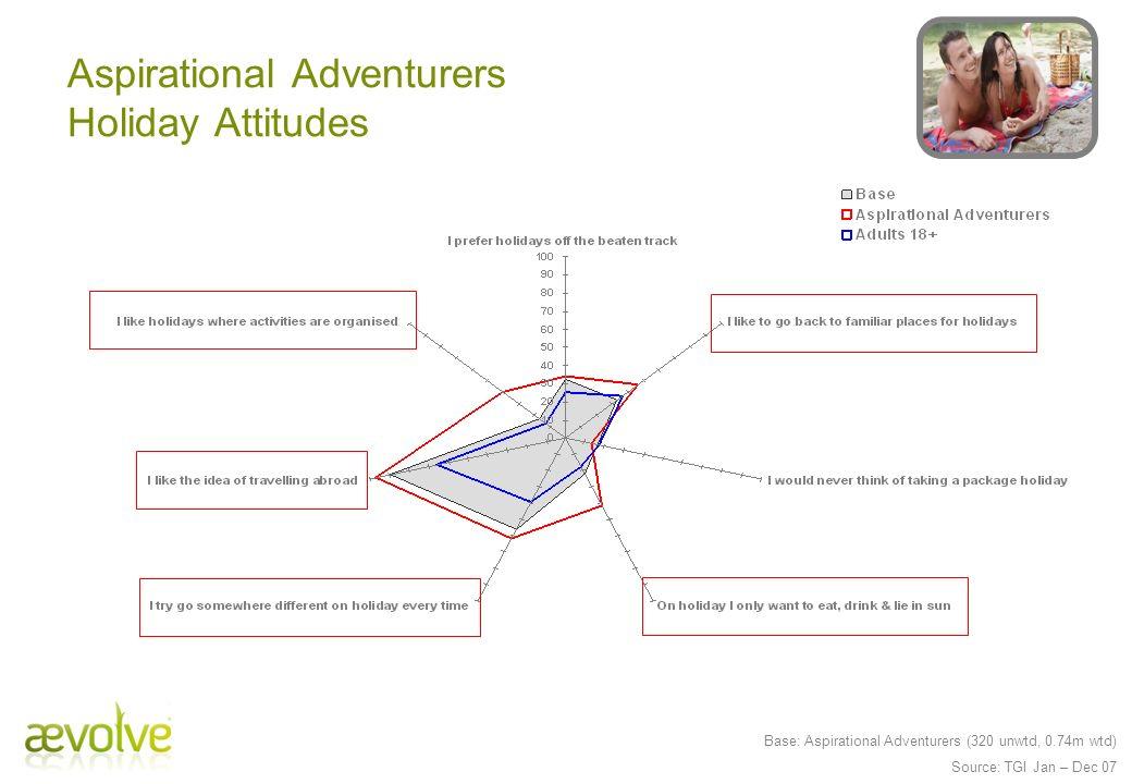 Base: Aspirational Adventurers (320 unwtd, 0.74m wtd) Source: TGI Jan – Dec 07 Aspirational Adventurers Holiday Attitudes