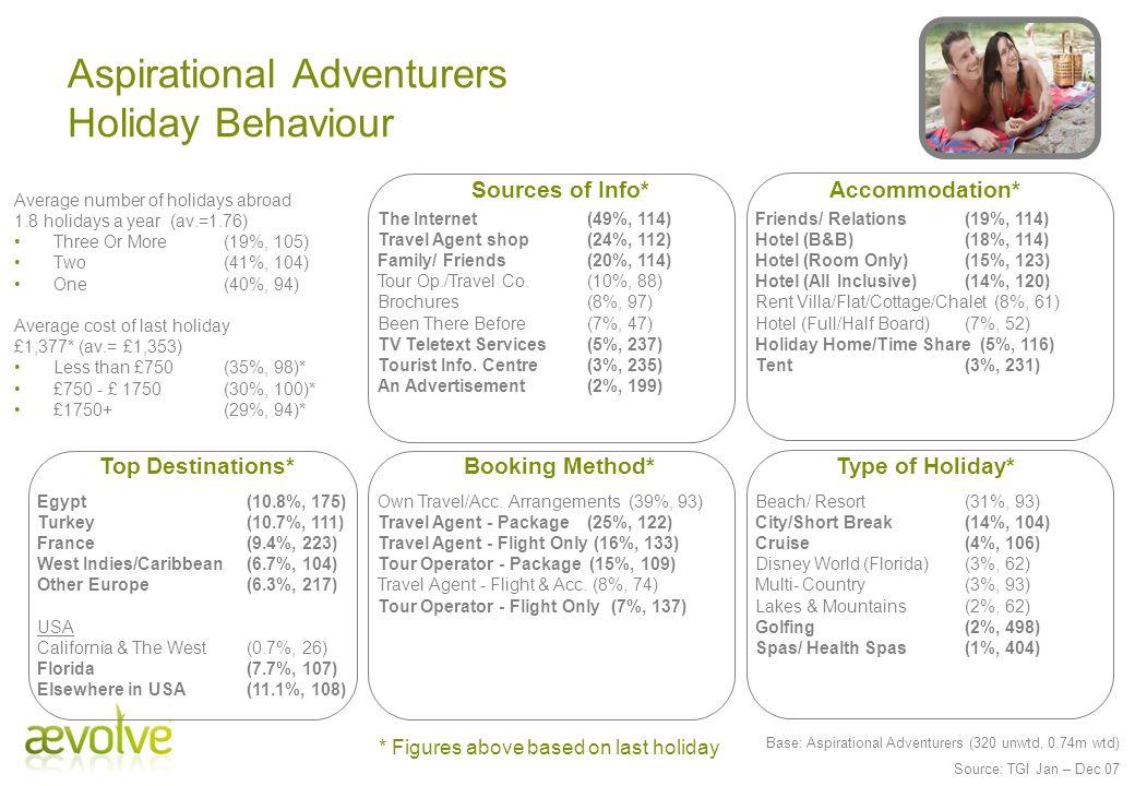 Aspirational Adventurers Holiday Behaviour Booking Method*Type of Holiday* Egypt (10.8%, 175) Turkey (10.7%, 111) France (9.4%, 223) West Indies/Carib