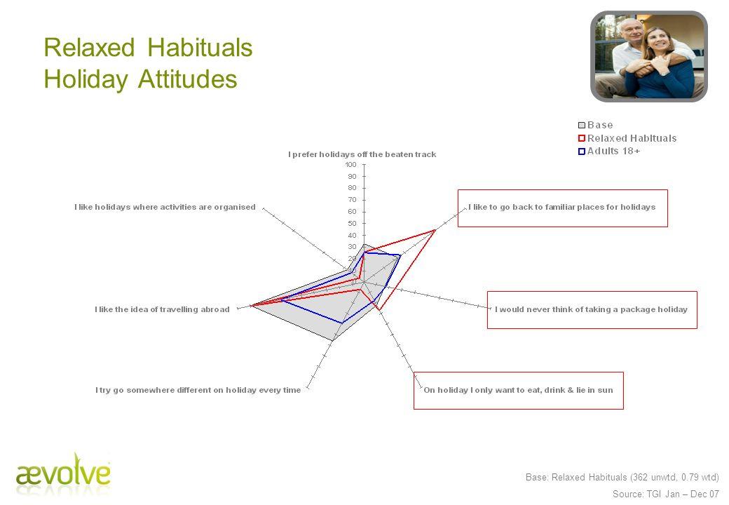 Base: Relaxed Habituals (362 unwtd, 0.79 wtd) Source: TGI Jan – Dec 07 Relaxed Habituals Holiday Attitudes