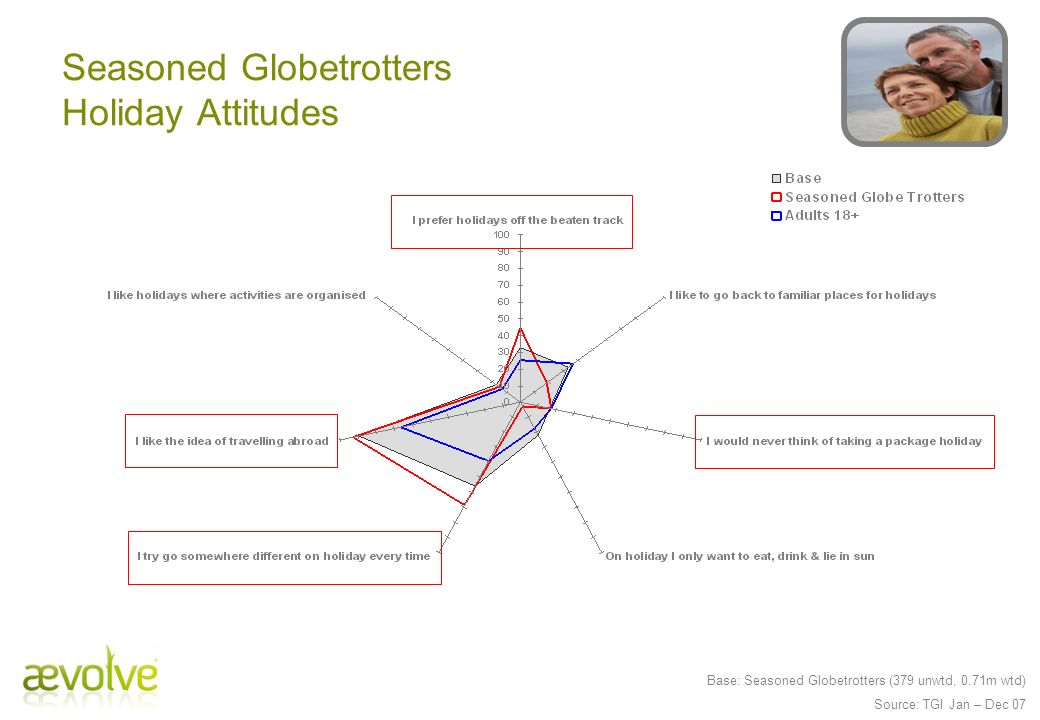 Base: Seasoned Globetrotters (379 unwtd, 0.71m wtd) Source: TGI Jan – Dec 07 Seasoned Globetrotters Holiday Attitudes