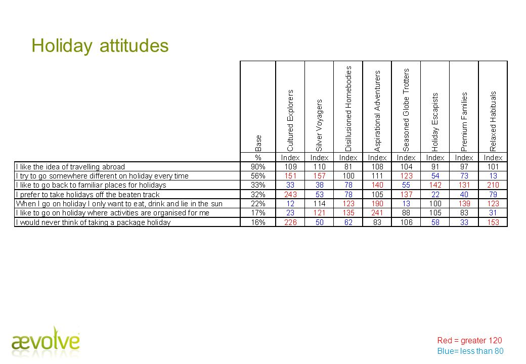 Holiday attitudes Red = greater 120 Blue= less than 80