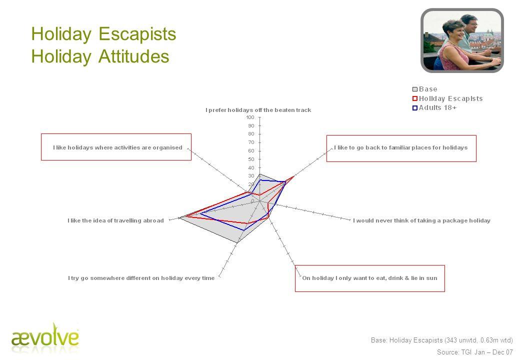 Base: Holiday Escapists (343 unwtd, 0.63m wtd) Source: TGI Jan – Dec 07 Holiday Escapists Holiday Attitudes