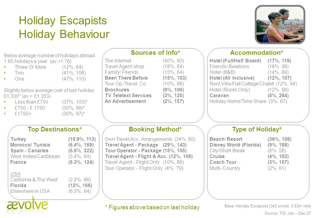 Holiday Escapists Holiday Behaviour Booking Method*Type of Holiday* Turkey (10.9%, 113) Morocco/ Tunisia (6.4%, 169) Spain - Canaries (5.6%, 222) West