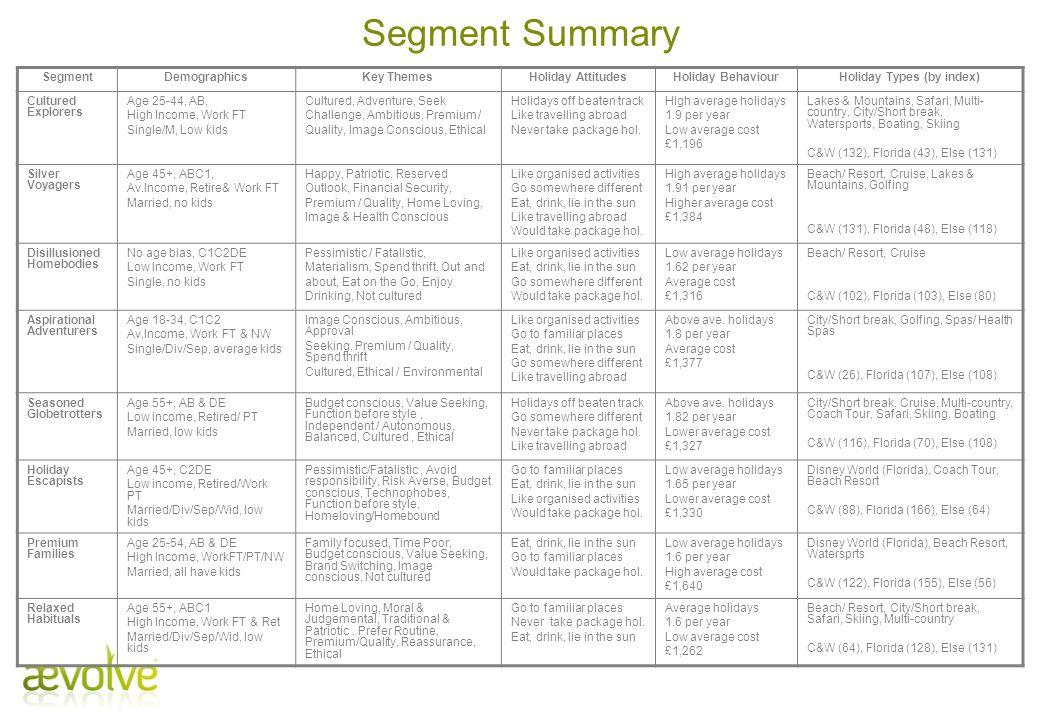 SegmentDemographicsKey ThemesHoliday AttitudesHoliday BehaviourHoliday Types (by index) Cultured Explorers Age 25-44, AB, High Income, Work FT Single/