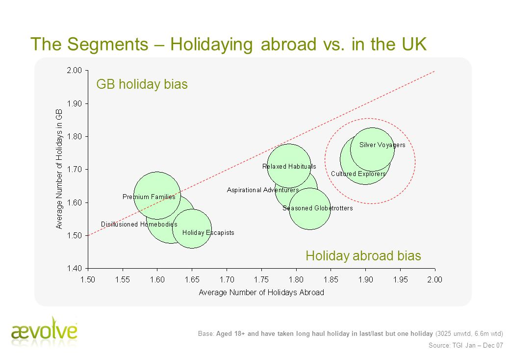 The Segments – Holidaying abroad vs. in the UK Base: Aged 18+ and have taken long haul holiday in last/last but one holiday (3025 unwtd, 6.6m wtd) Sou
