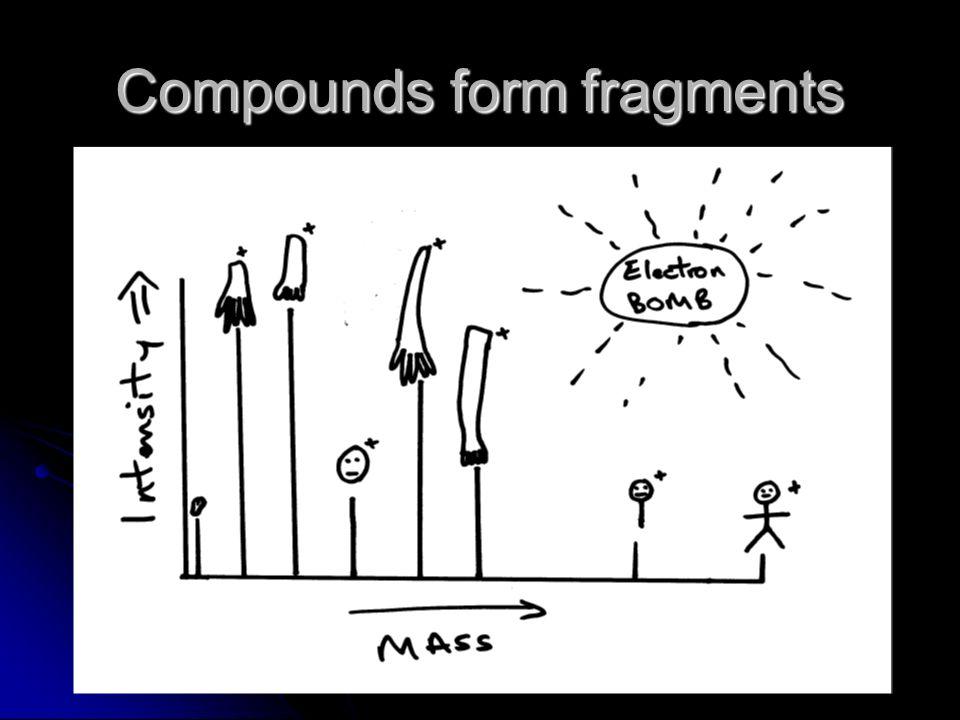Compounds form fragments