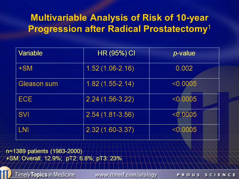 Multivariable Analysis of Risk of 10-year Progression after Radical Prostatectomy 1 VariableHR (95%) CIp-value +SM1.52 (1.06-2.16)0.002 Gleason sum1.8