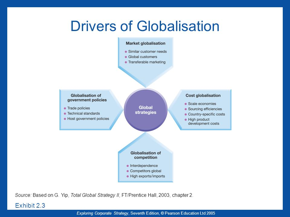 Exploring Corporate Strategy, Seventh Edition, © Pearson Education Ltd 2005 Drivers of Globalisation Source: Based on G. Yip, Total Global Strategy ll