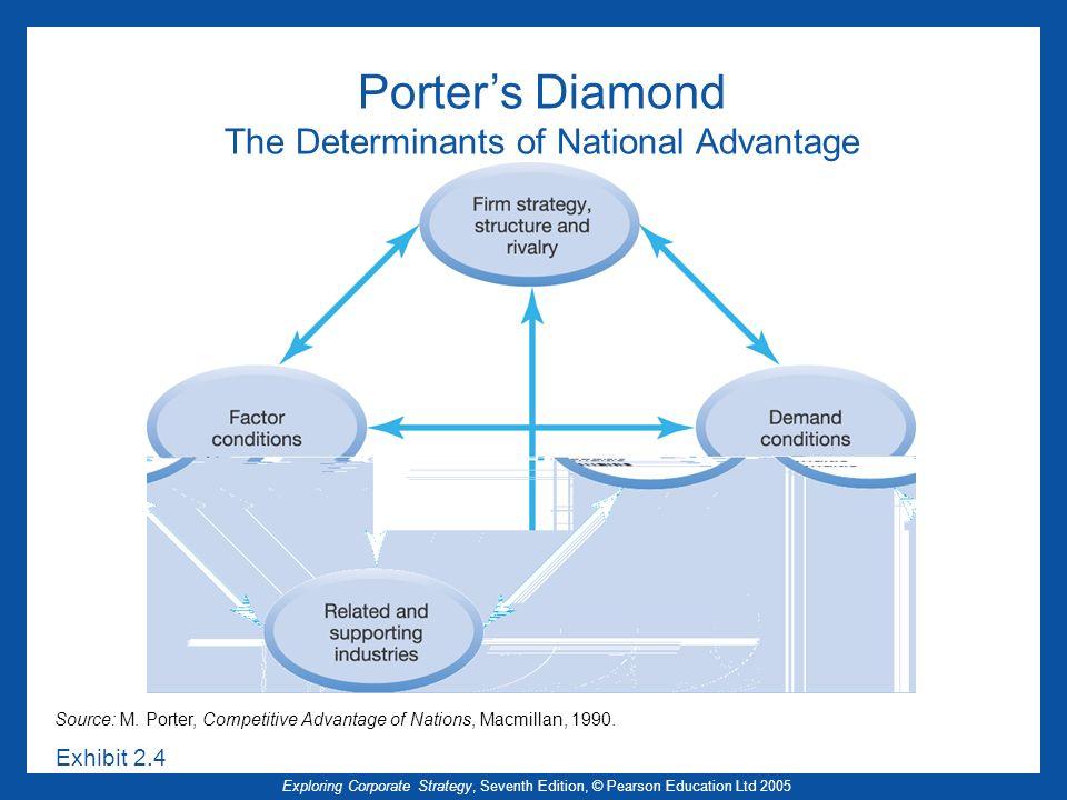 Exploring Corporate Strategy, Seventh Edition, © Pearson Education Ltd 2005 Porters Diamond The Determinants of National Advantage Source: M. Porter,