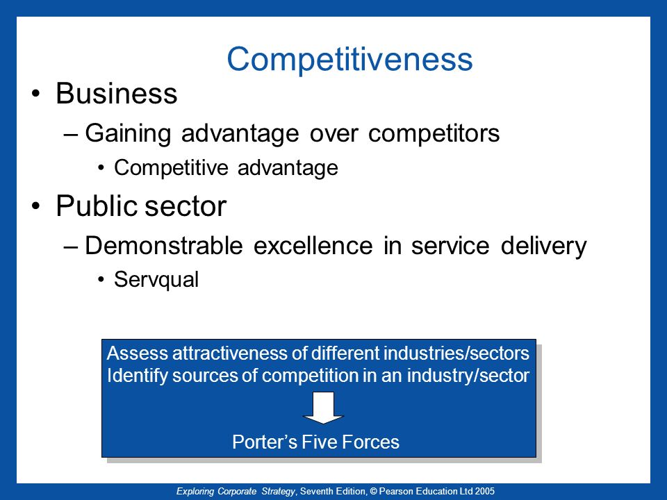 Exploring Corporate Strategy, Seventh Edition, © Pearson Education Ltd 2005 Competitiveness Business –Gaining advantage over competitors Competitive a
