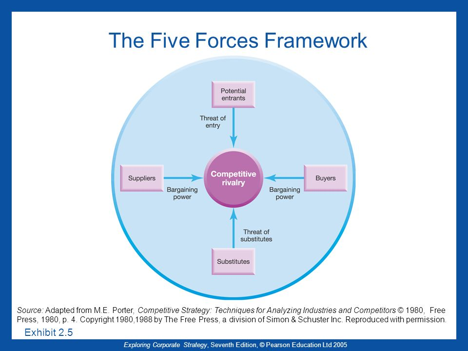 Exploring Corporate Strategy, Seventh Edition, © Pearson Education Ltd 2005 The Five Forces Framework Source: Adapted from M.E.