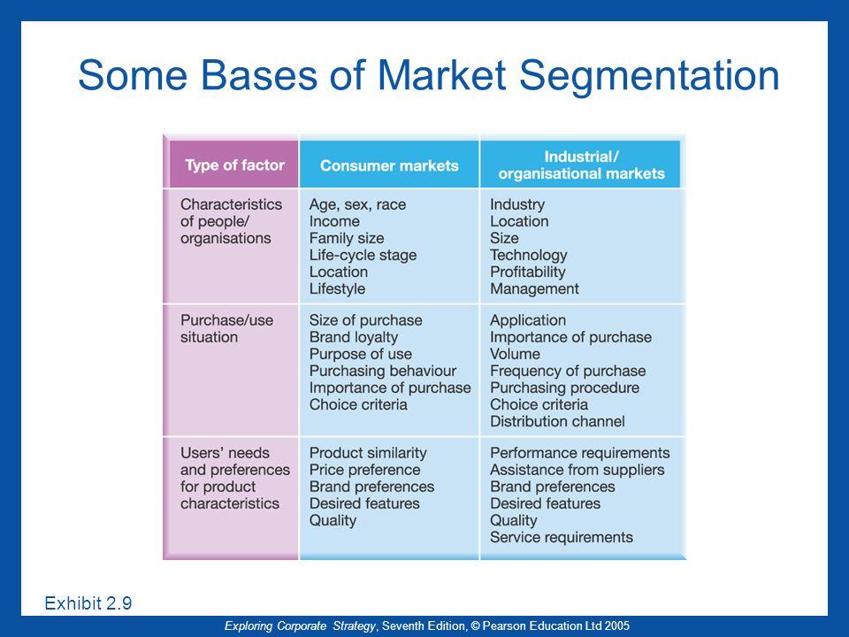 Exploring Corporate Strategy, Seventh Edition, © Pearson Education Ltd 2005 Some Bases of Market Segmentation Exhibit 2.9