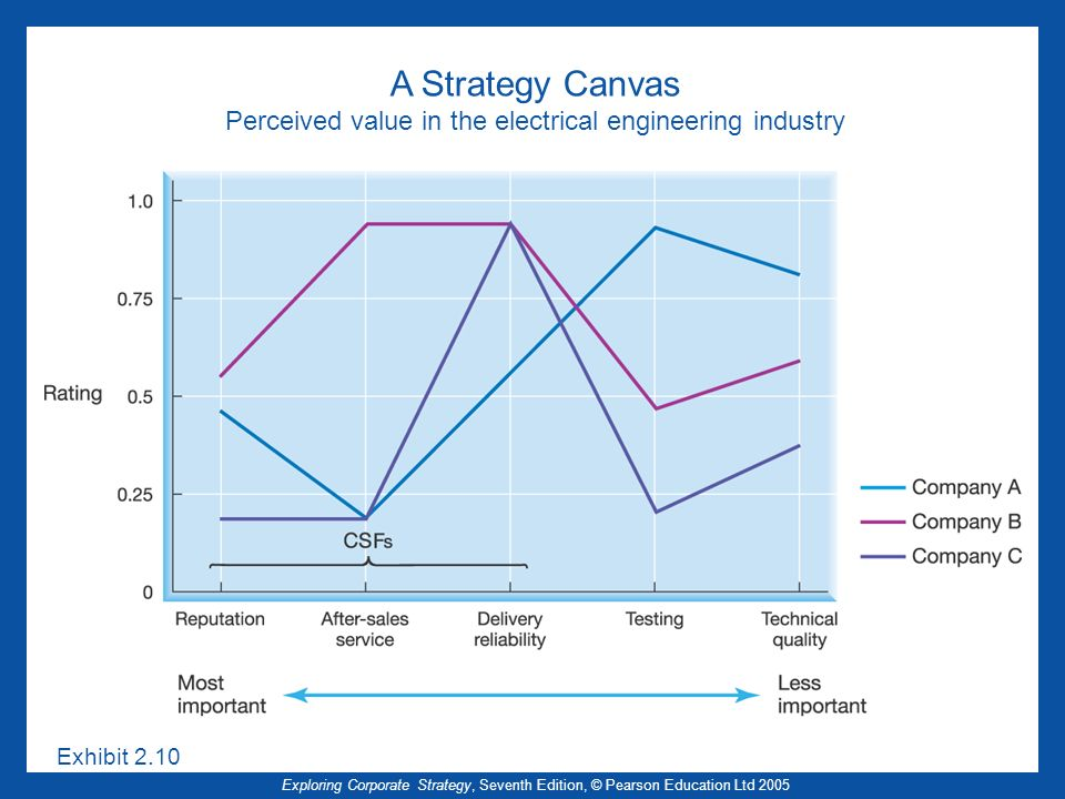 Exploring Corporate Strategy, Seventh Edition, © Pearson Education Ltd 2005 A Strategy Canvas Perceived value in the electrical engineering industry Exhibit 2.10