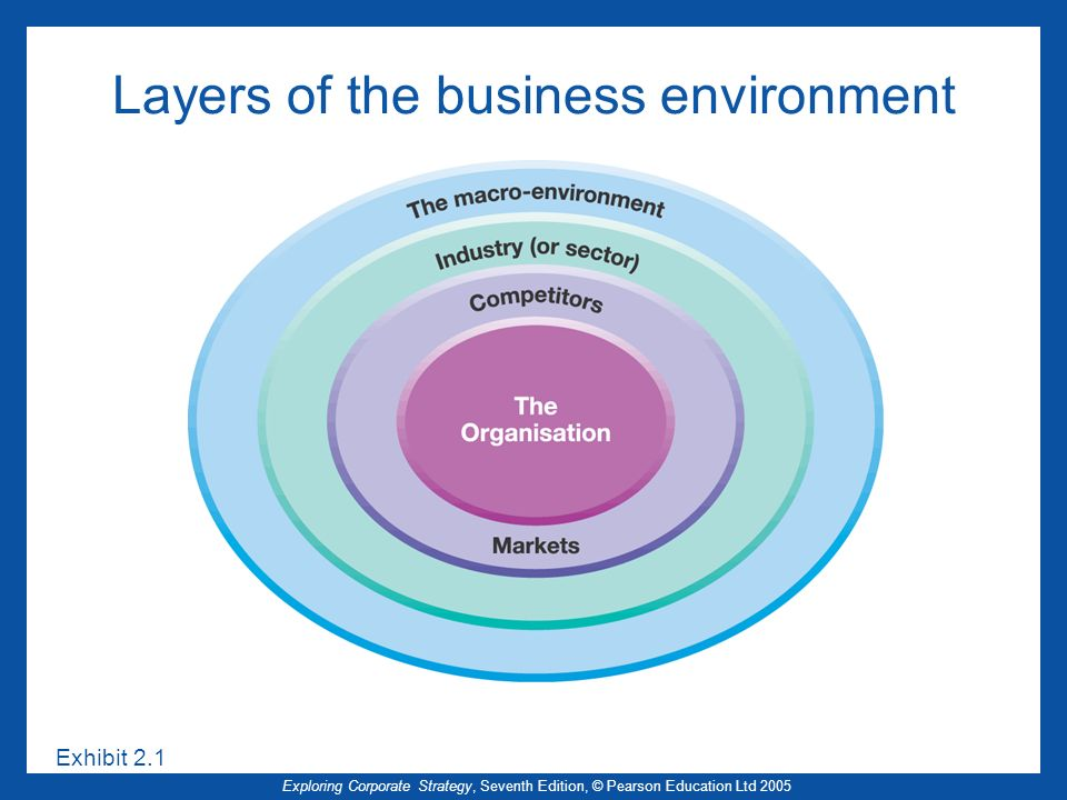 Exploring Corporate Strategy, Seventh Edition, © Pearson Education Ltd 2005 Exhibit 2.1 Layers of the business environment