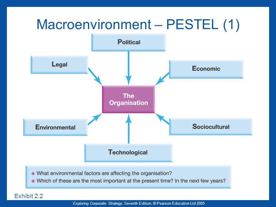 Exploring Corporate Strategy, Seventh Edition, © Pearson Education Ltd 2005 Macroenvironment – PESTEL (1) Exhibit 2.2