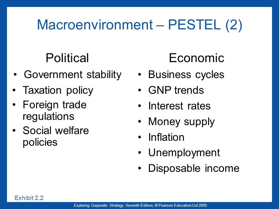 Exploring Corporate Strategy, Seventh Edition, © Pearson Education Ltd 2005 Macroenvironment – PESTEL (2) Exhibit 2.2 Political Government stability Taxation policy Foreign trade regulations Social welfare policies Economic Business cycles GNP trends Interest rates Money supply Inflation Unemployment Disposable income
