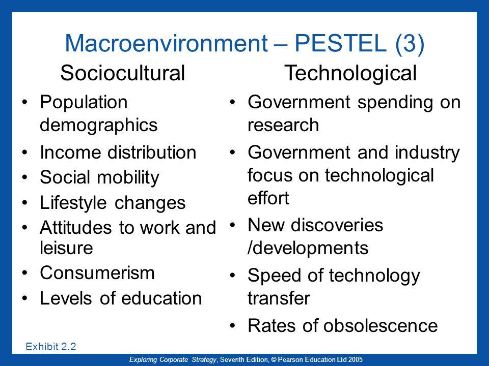 Exploring Corporate Strategy, Seventh Edition, © Pearson Education Ltd 2005 Macroenvironment – PESTEL (3) Exhibit 2.2 Sociocultural Population demogra
