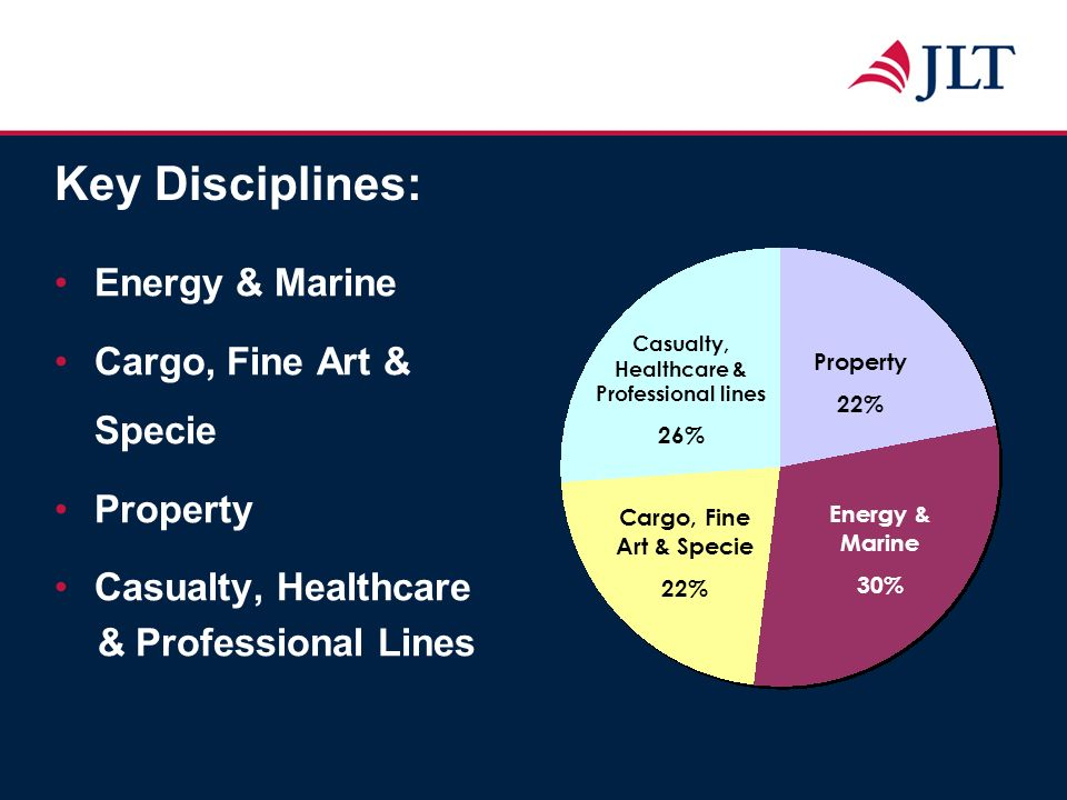 Key Disciplines: Energy & Marine Cargo, Fine Art & Specie Property Casualty, Healthcare & Professional Lines Property 22% Energy & Marine 30% Casualty