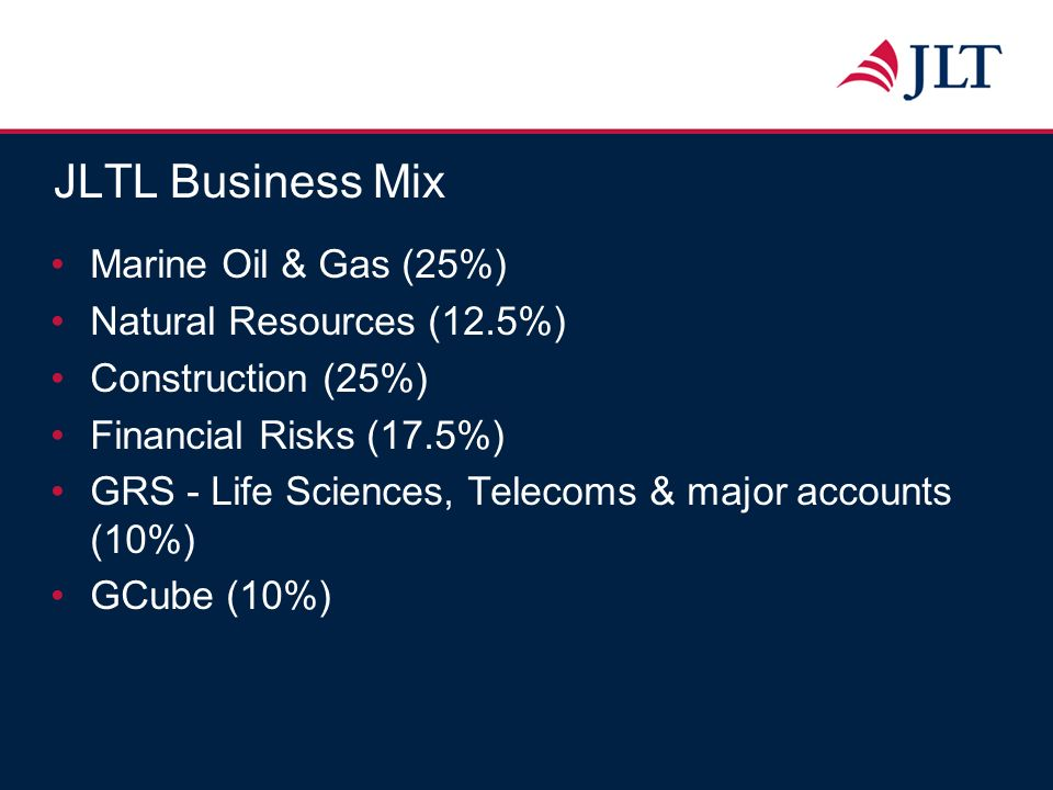 JLTL Business Mix Marine Oil & Gas (25%) Natural Resources (12.5%) Construction (25%) Financial Risks (17.5%) GRS - Life Sciences, Telecoms & major ac