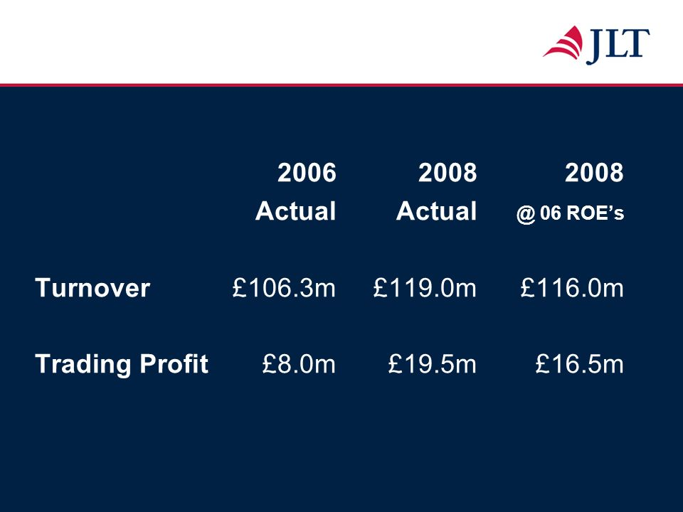 200620082008 ActualActual @ 06 ROEs Turnover£106.3m£119.0m£116.0m Trading Profit£8.0m£19.5m£16.5m