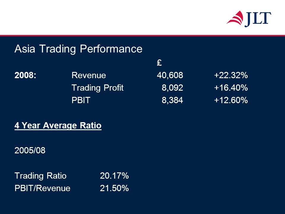 Asia Trading Performance 2008:Revenue 40,608+22.32% Trading Profit 8,092+16.40% PBIT 8,384+12.60% 4 Year Average Ratio 2005/08 Trading Ratio20.17% PBI