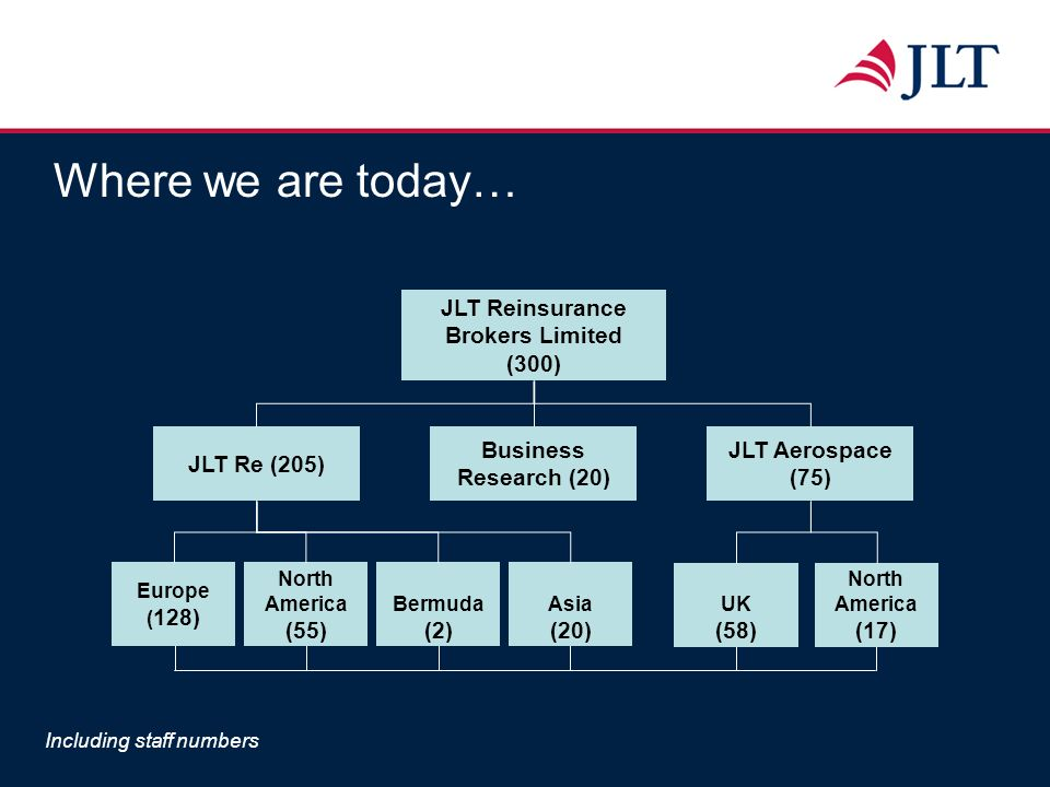 Where we are today… JLT Reinsurance Brokers Limited (300) JLT Re (205) JLT Aerospace (75) Business Research (20) Europe ( 128) Bermuda (2) North Ameri