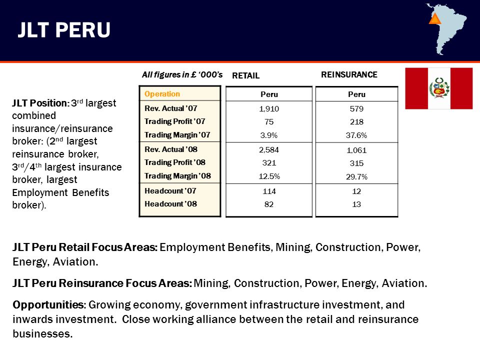 JLT PERU Operation Rev. Actual 07 Trading Profit 07 Trading Margin 07 Rev. Actual 08 Trading Profit 08 Trading Margin 08 Headcount 07 Headcount 08 Per