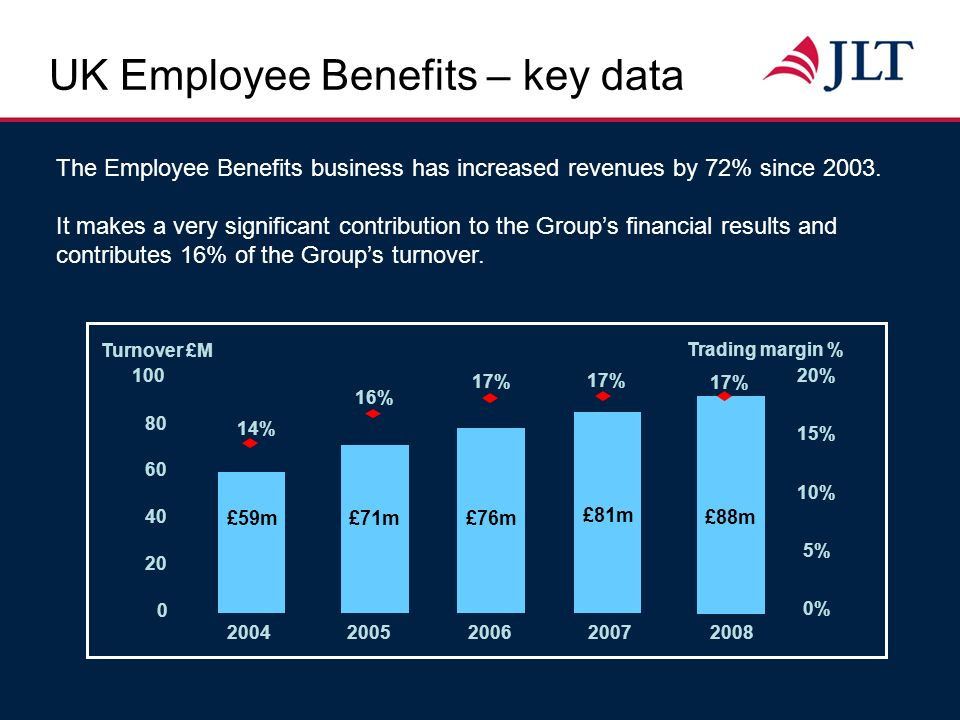 The Employee Benefits business has increased revenues by 72% since 2003. It makes a very significant contribution to the Groups financial results and