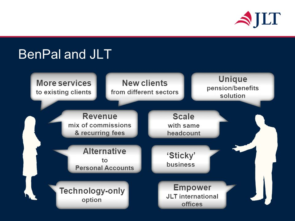 BenPal and JLT More services to existing clients New clients from different sectors Unique pension/benefits solution Revenue mix of commissions & recu