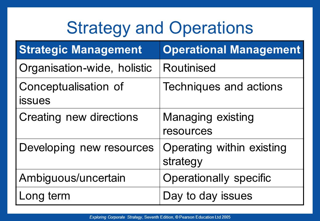 Exploring Corporate Strategy, Seventh Edition, © Pearson Education Ltd 2005 Strategy and Operations Strategic ManagementOperational Management Organis