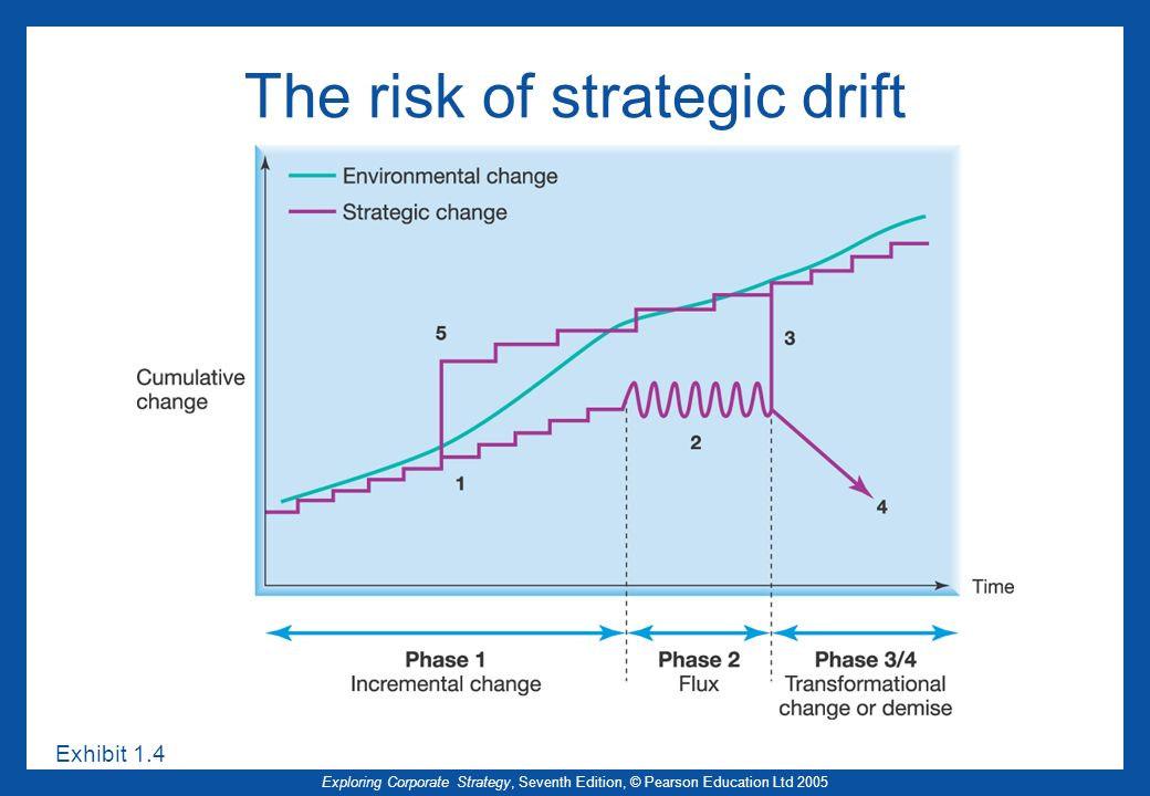 Exploring Corporate Strategy, Seventh Edition, © Pearson Education Ltd 2005 The risk of strategic drift Exhibit 1.4